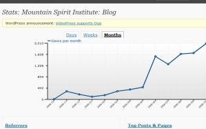 Blog Stats 11-09